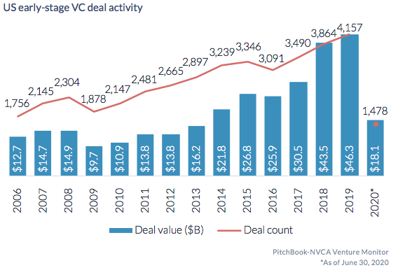 Micro-vc investing