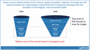 Upfront Mark Suster VC funnel vc deal flow