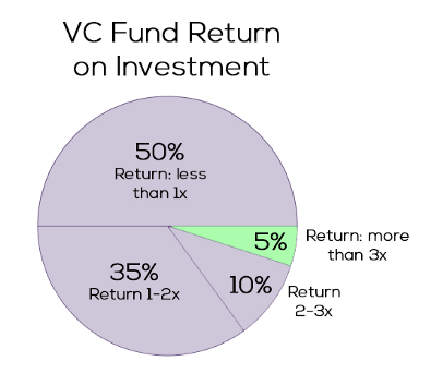 VC Fund Return on Investment